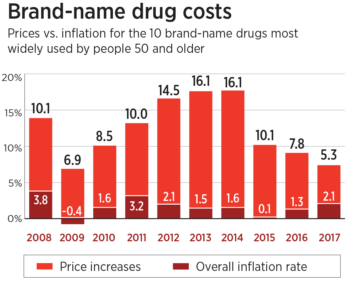 Brand name drug costs graphic