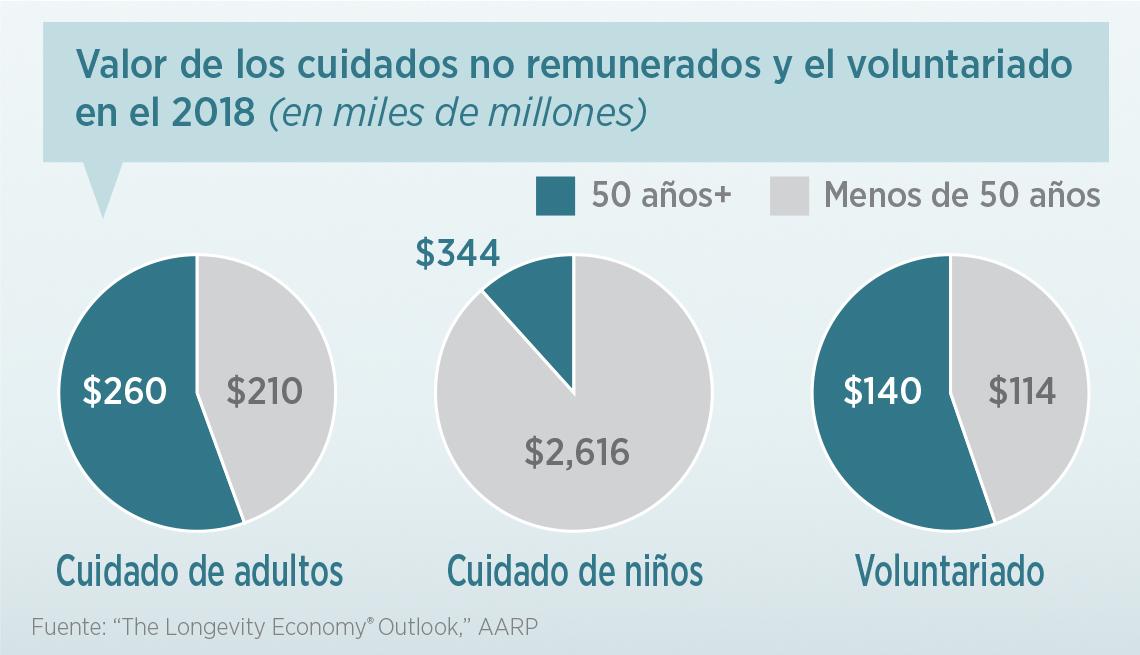 Gráfica muestra el valor de los cuidados no remunerados y de voluntariado en el 2018
