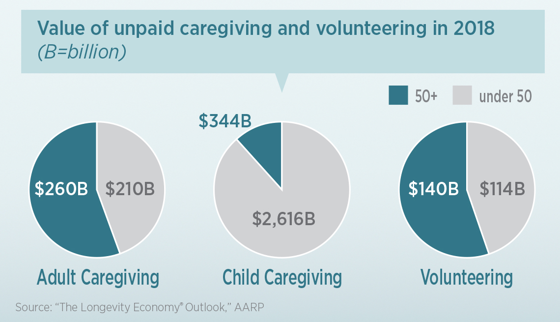 infographic showing 50 and older Americans contributed economic value of volunteer and unpaid caregiving labor