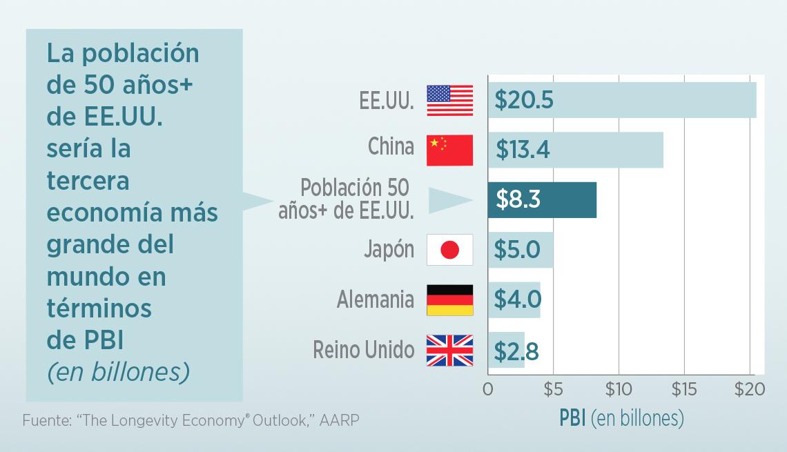 Gráfica muestra las economías más grandes del mundo