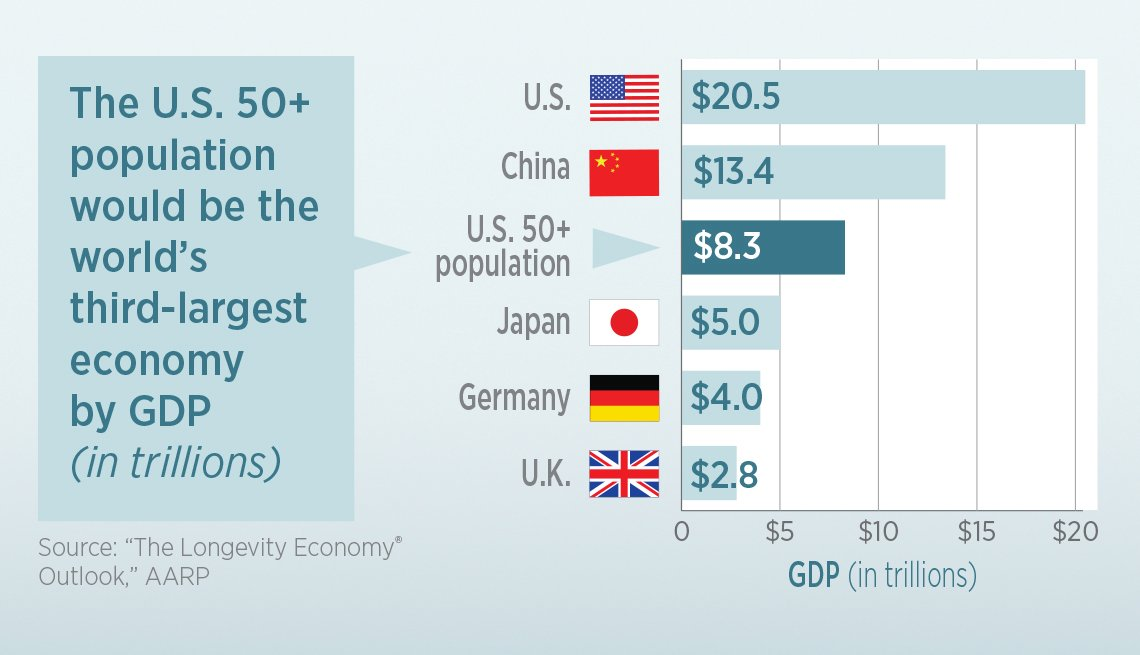 infographic showing 50 and older Americans contributions rank them the 3rd largest world economy