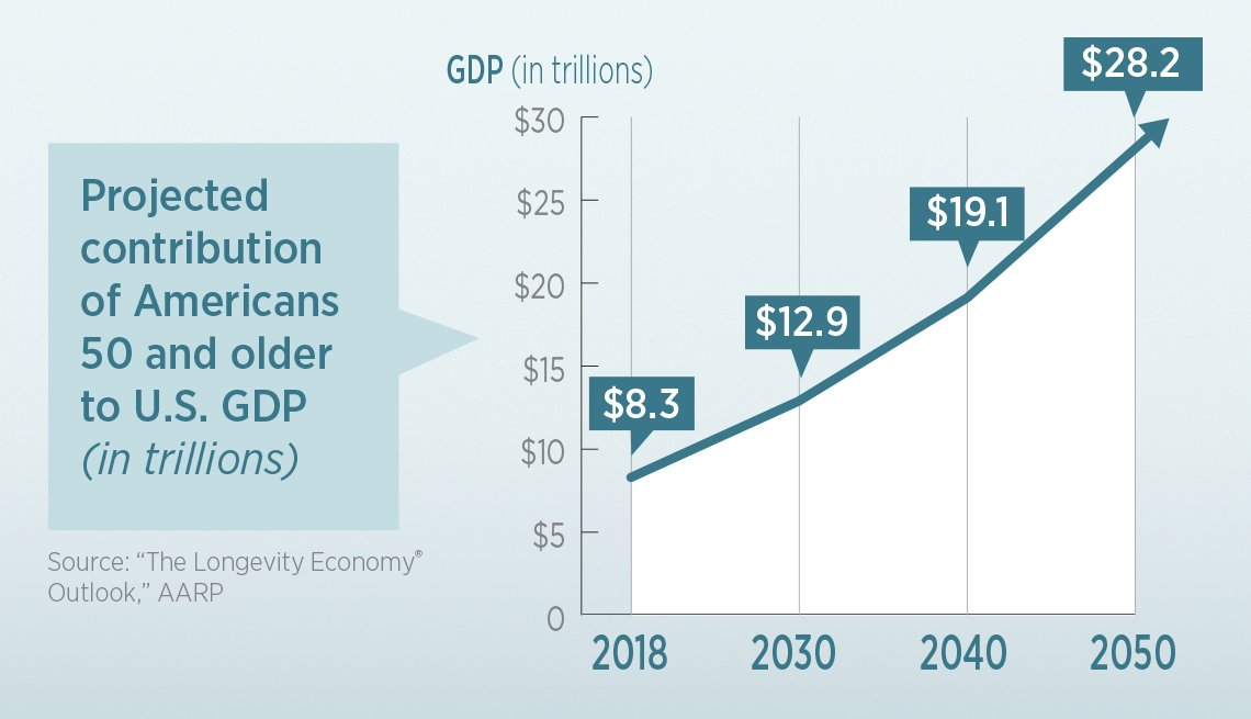 infographic showing 50 and older Americans projected economic contributions up to year 2050
