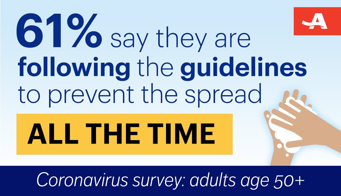 sixty one percent say they are following the guidelines to help prevent the spread of coronavirus all of the time