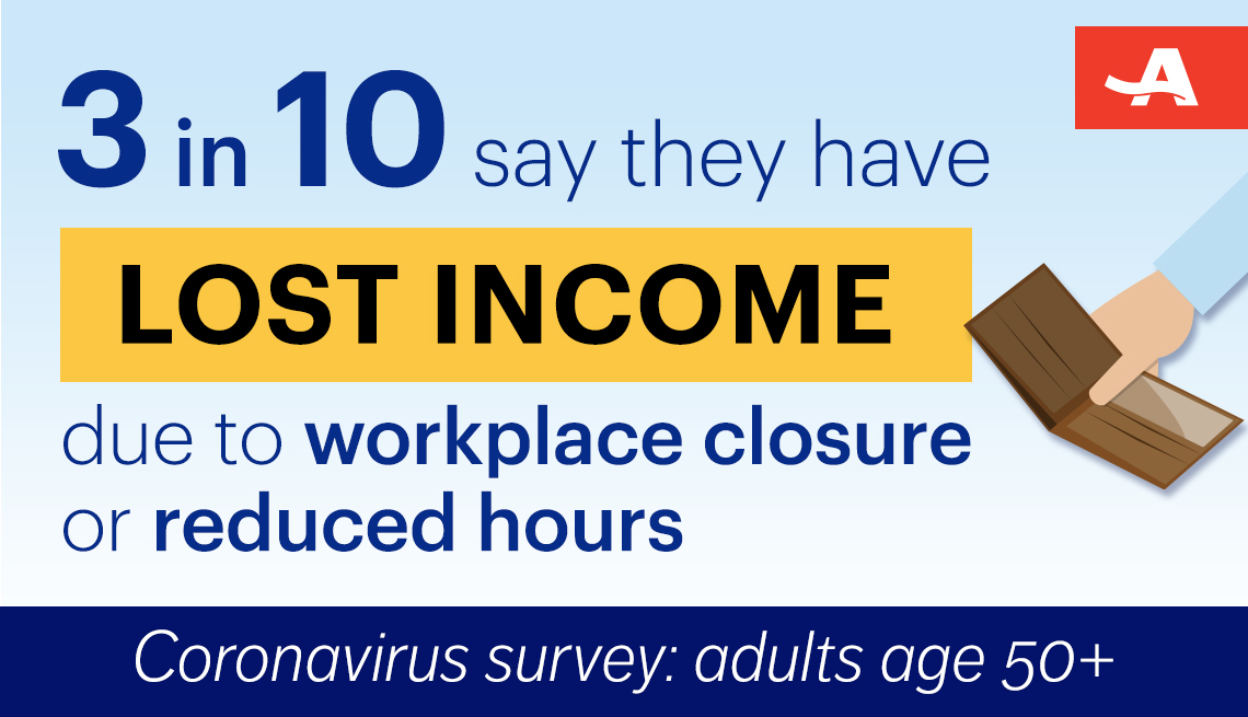 three in ten adults surveyed say they have lost income due to workplace closure or reduced hours because of the coronavirus