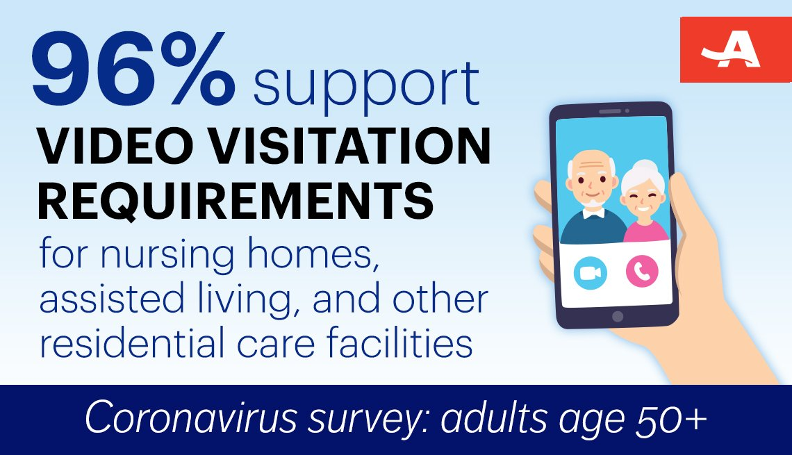 from the coronavirus survey of adults 50 and older ninety six say they support requiring nursing homes assisted living and other residential care facilities to provide video visitation for families