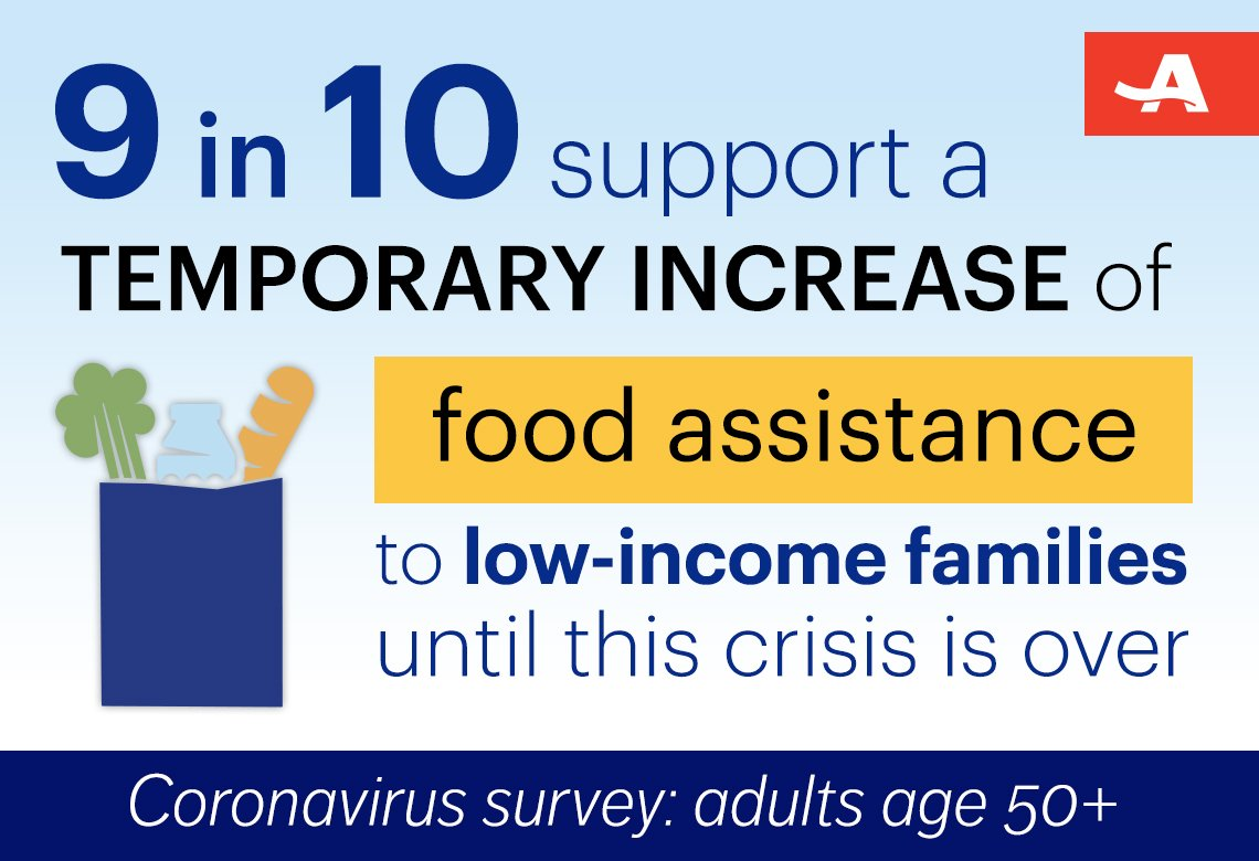 nine in ten people surveyed support a temporary increase of food assistance to low-income families until this crisis is over
