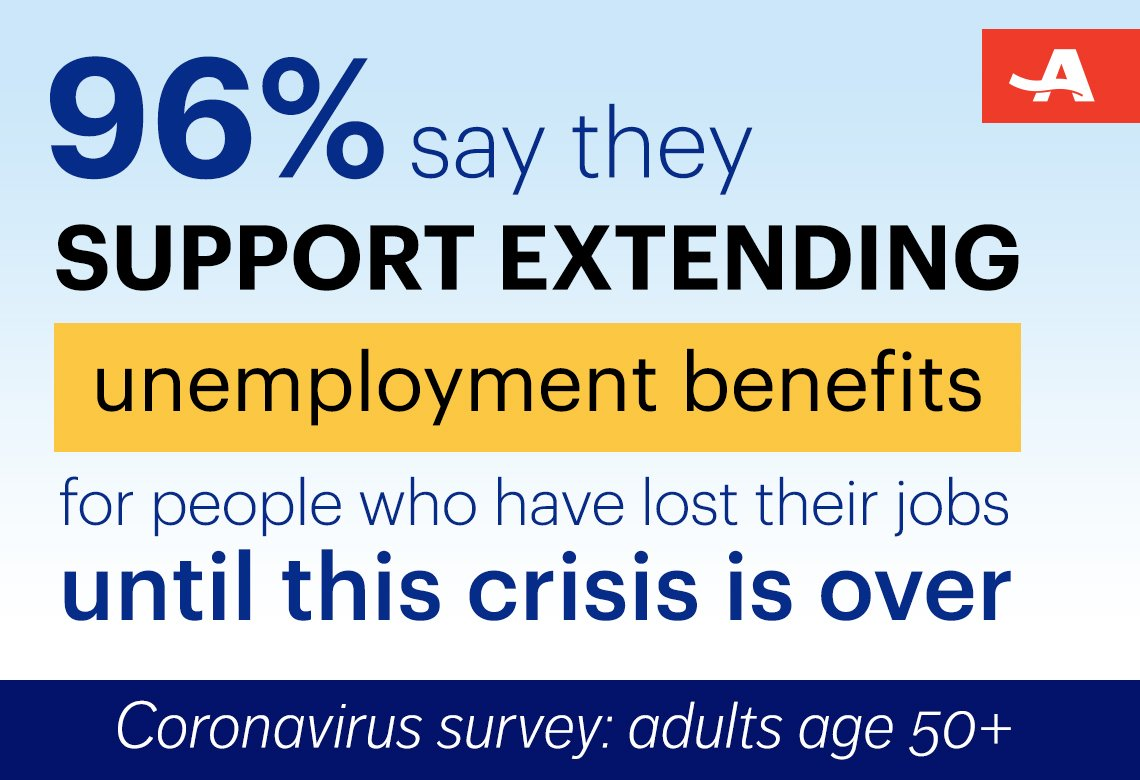 ninety six percent of adults polled say they support extending unemployment insurance benefits for people who have lost their jobs until this crisis is over