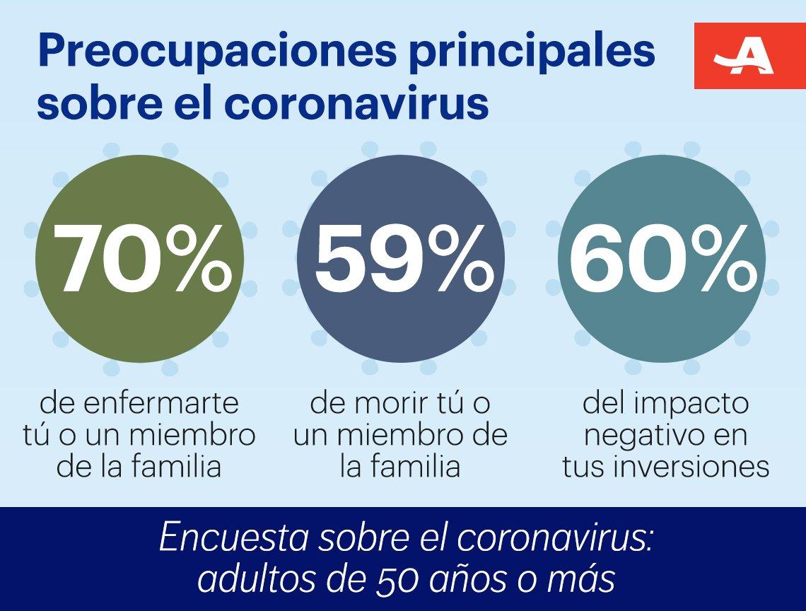 Gráfica sobre preocupaciones principales sobre el coronavirus