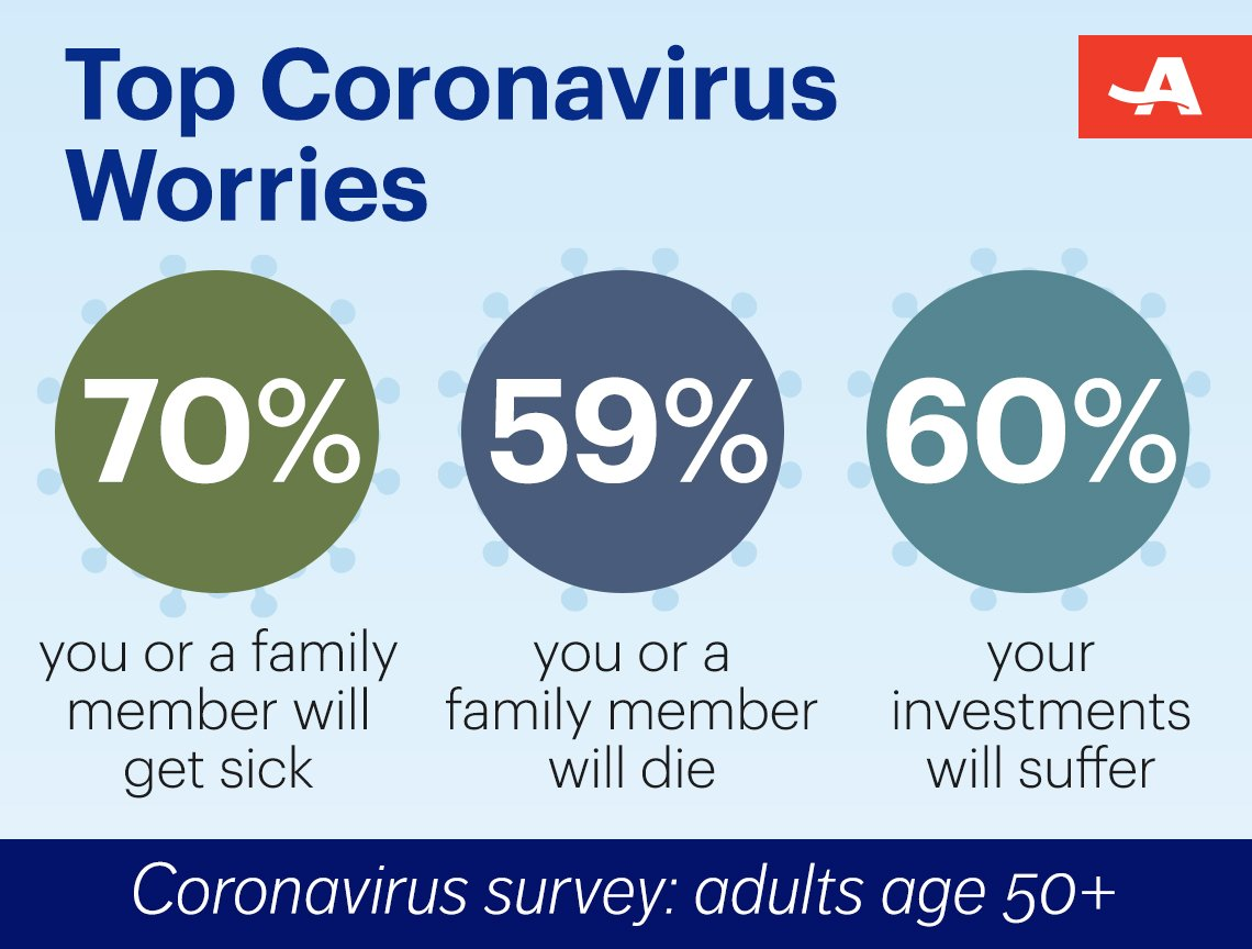 seventy percent say they worry they or a family member will get sick fifty nine percent say they worry they or a family member will die from the virus, and sixty percent are worried their investments and retirement savings could be adversely affected