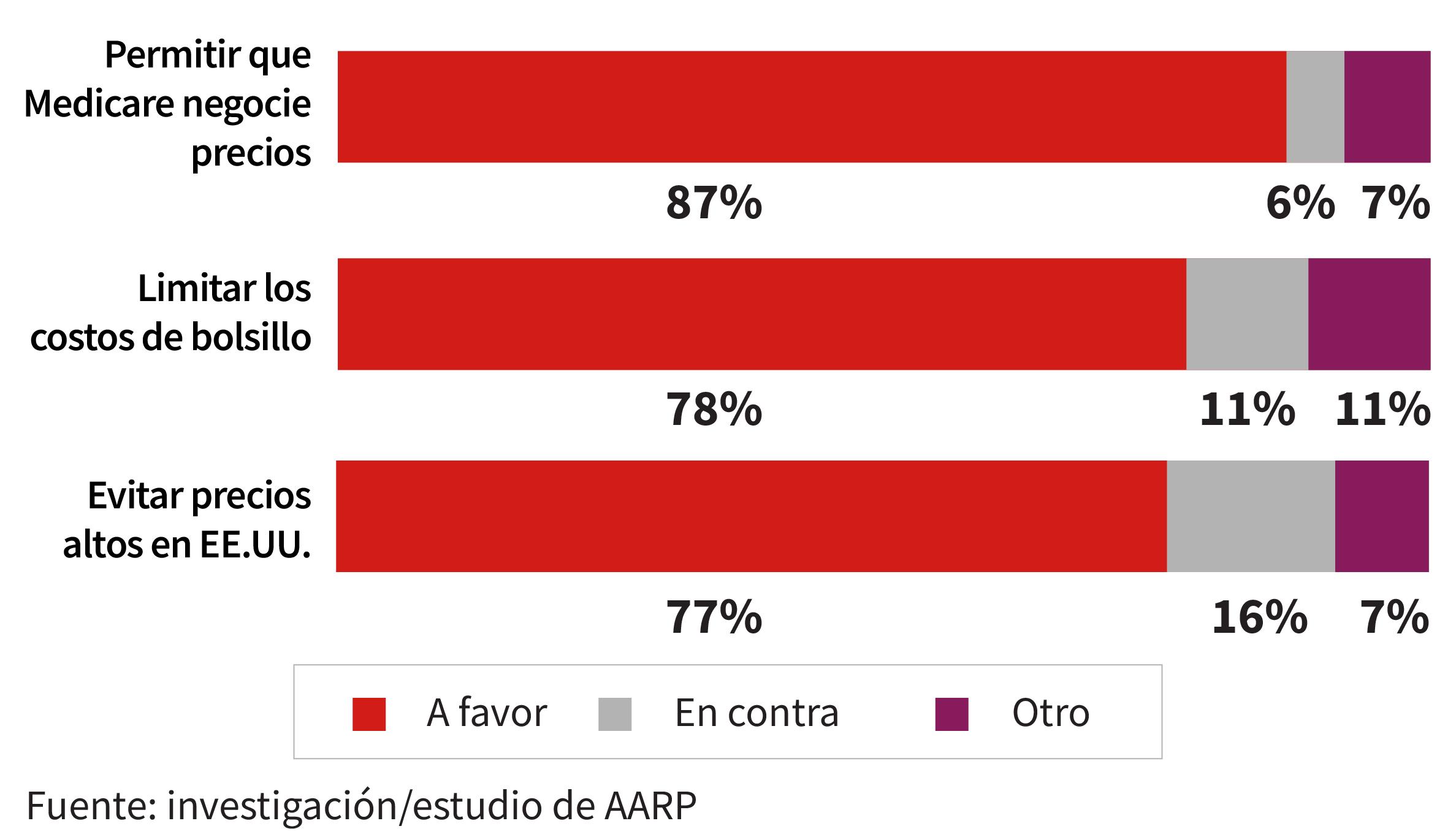 Gráfico muestra los resultados de una encuesta de opinión sobre el precio de los medicamentos