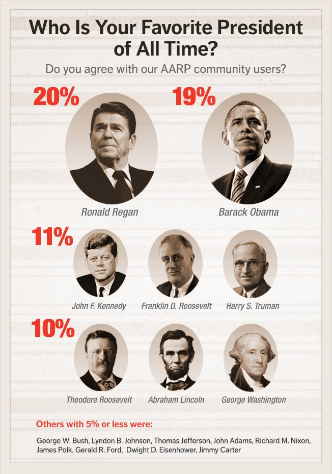Who is your favorite president?