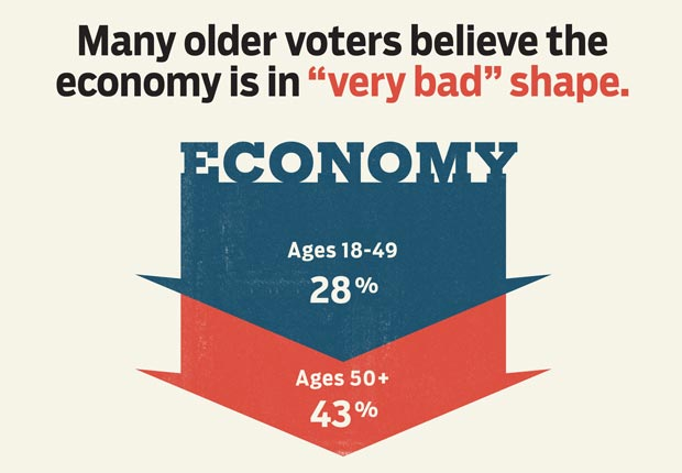 economy, AARP, Voter Guide, Vote, 2012, Presidential Election, polls