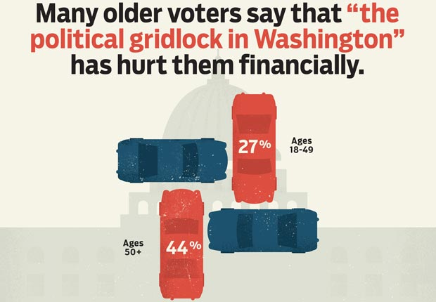 gridlock, AARP, Voter Guide, Vote, 2012, Presidential Election, polls