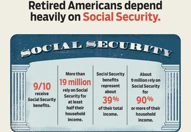 Social Security, AARP, Voter Guide, Vote, 2012, Presidential Election, polls