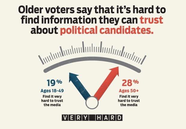 trust, AARP, Voter Guide, Vote, 2012, Presidential Election, polls