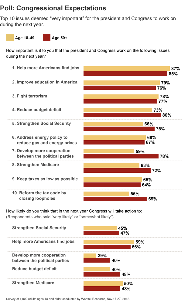 Poll: Congressional Expectations