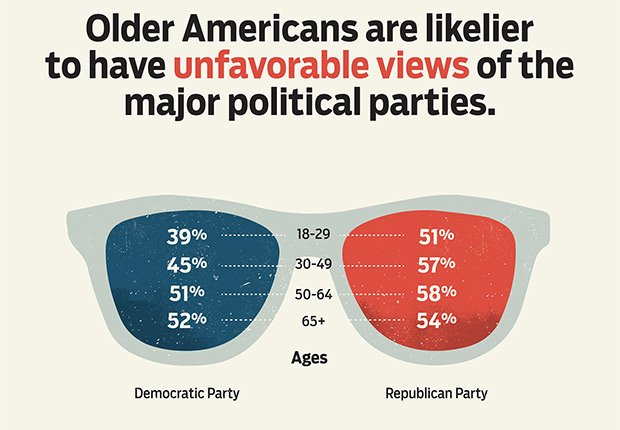 Power of the 50+ Voter, Their Political Activities & Attitudes