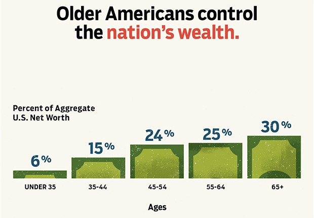 Older Americans control the nations wealth