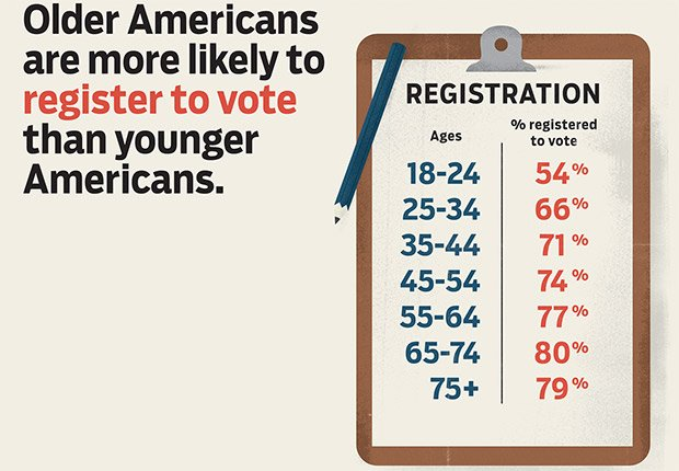 Older Americans register, Power of the 50-Plus Voters: How Do They Vote?