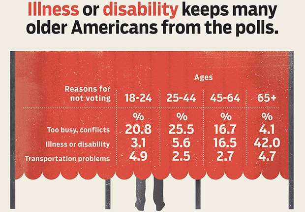 illness or disability keeps people from polls, Power of the 50-Plus Voters: How Do They Vote?