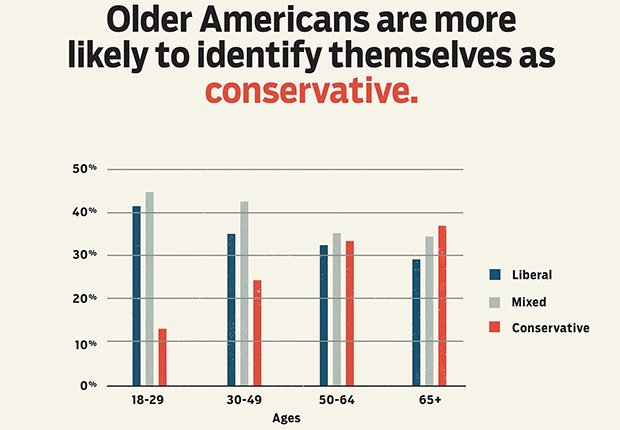 Older Americans identify as conservative, Power of the 50-Plus Voters: How Do They Vote?