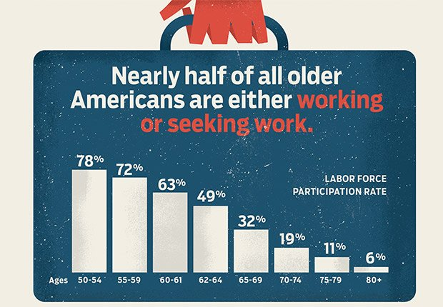 working or seeking work, Power of the 50-Plus Voters: Who Are They?