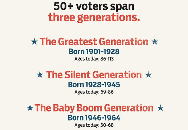 Three of the five generations old enough to vote are 50-plus, Power of the 50-Plus Voters: Who Are They?