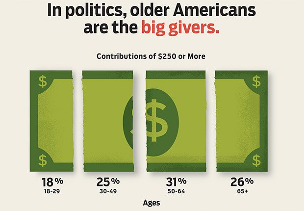 Older American are big givers, Power of the 50-Plus Voters: Who Are They?