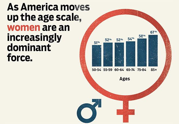 Woman are increasingly dominant force