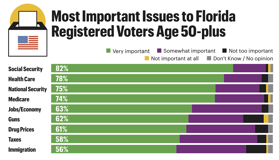 Social Security is the top issue according to Florida voters age 50-plus