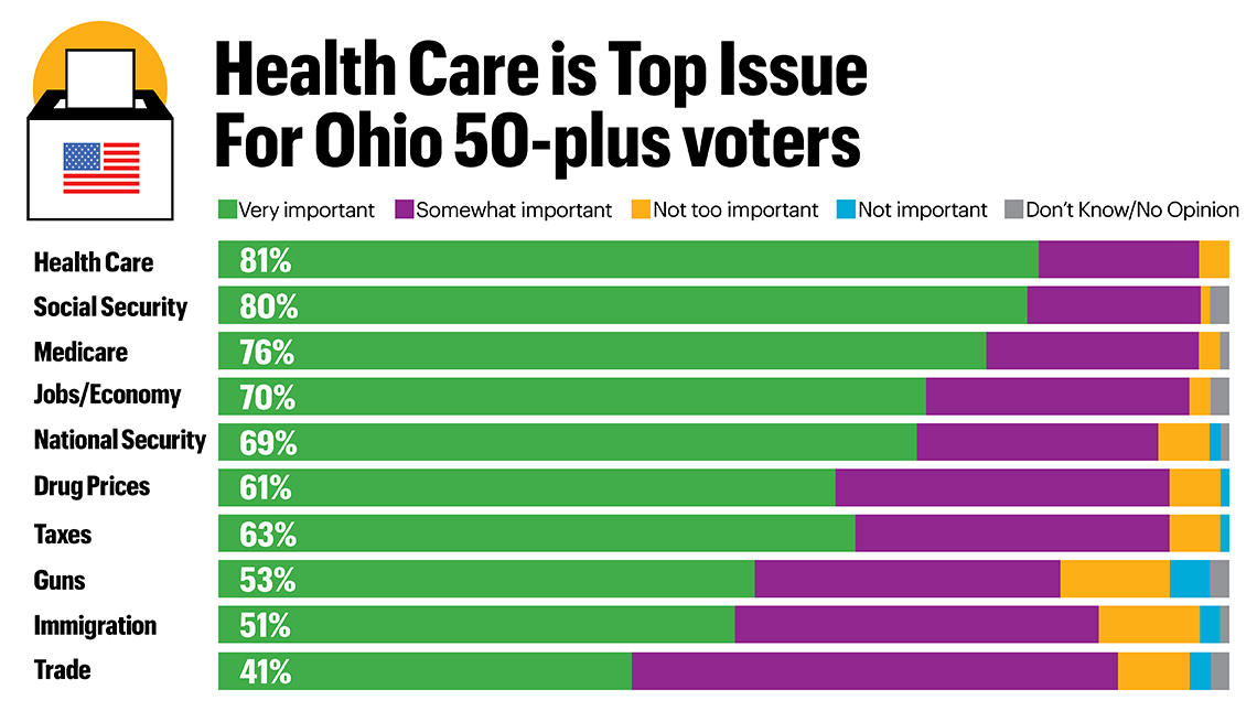 Poll showing the importance of issues to older Ohio voters.