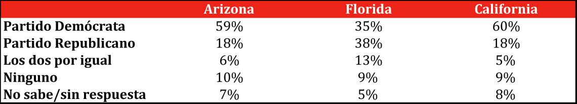 Tabla informativa con datos de en una encuesta previa a las elecciones de mitad de mandato.