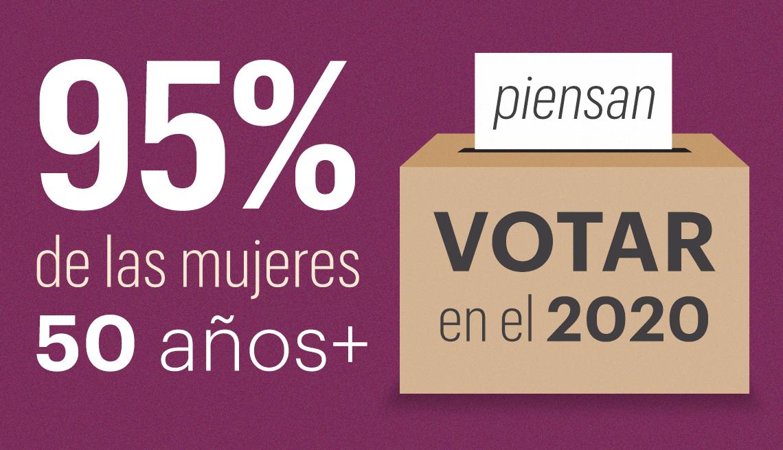 95 por ciento de las mujeres encuestadas piensan votar en las elecciones del 2020