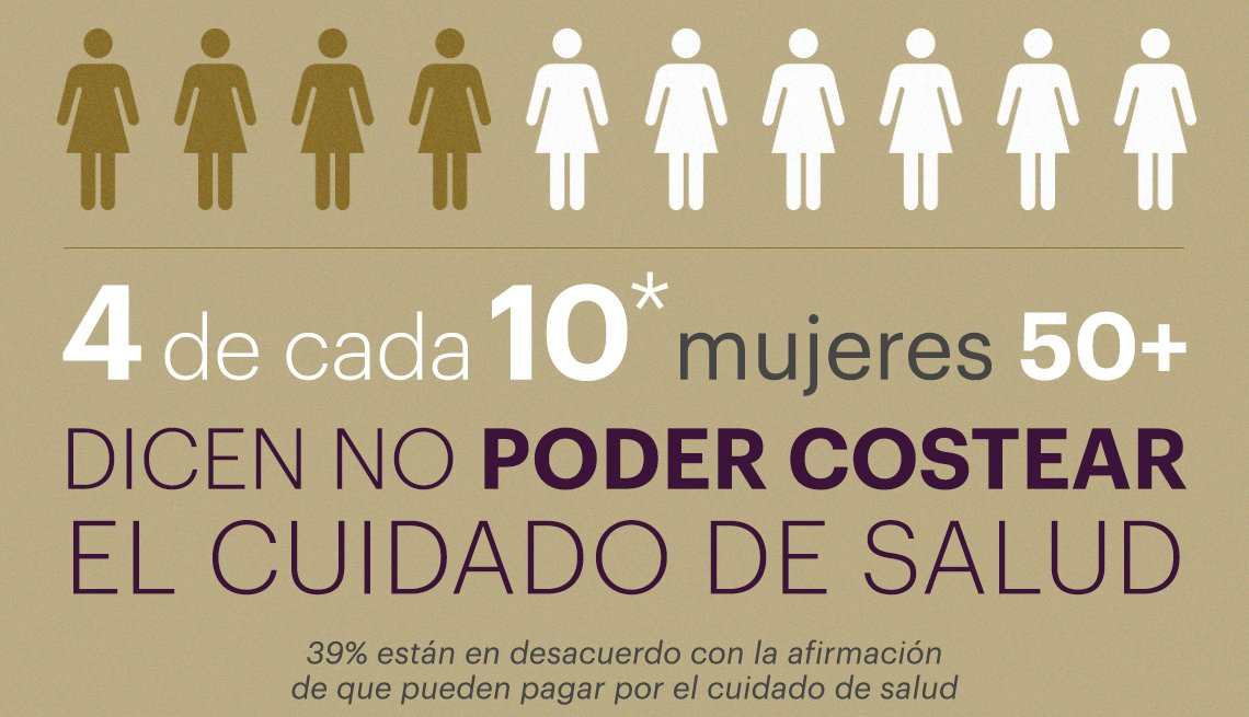 4 de cada 10 mujeres encuestadas dicen no poder costear el cuidado de la salud