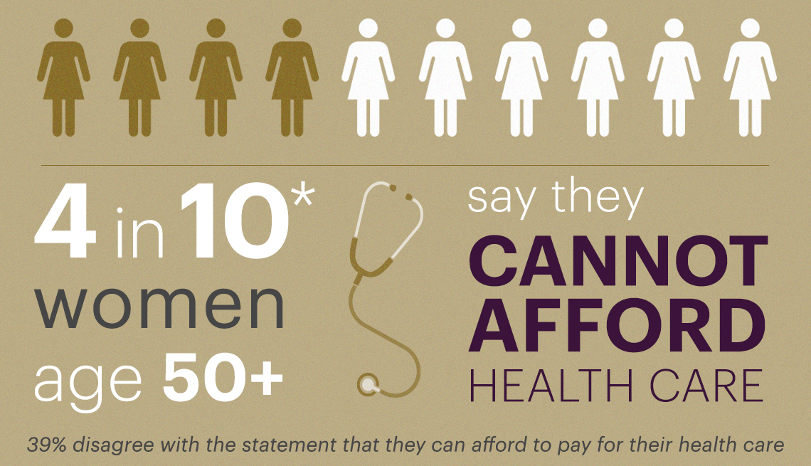 Four out of ten women over fifty can not afford healthcare
