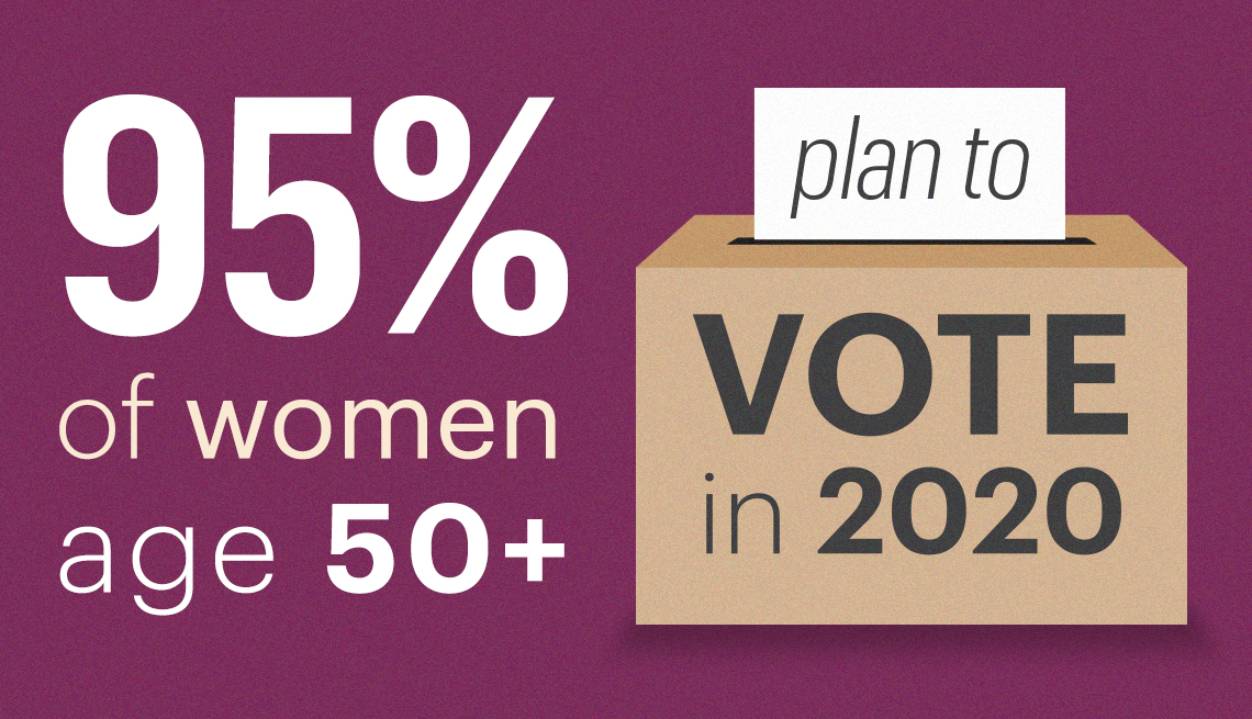 Ninety five percent of women over fifty plan to vote in the twenty twenty election