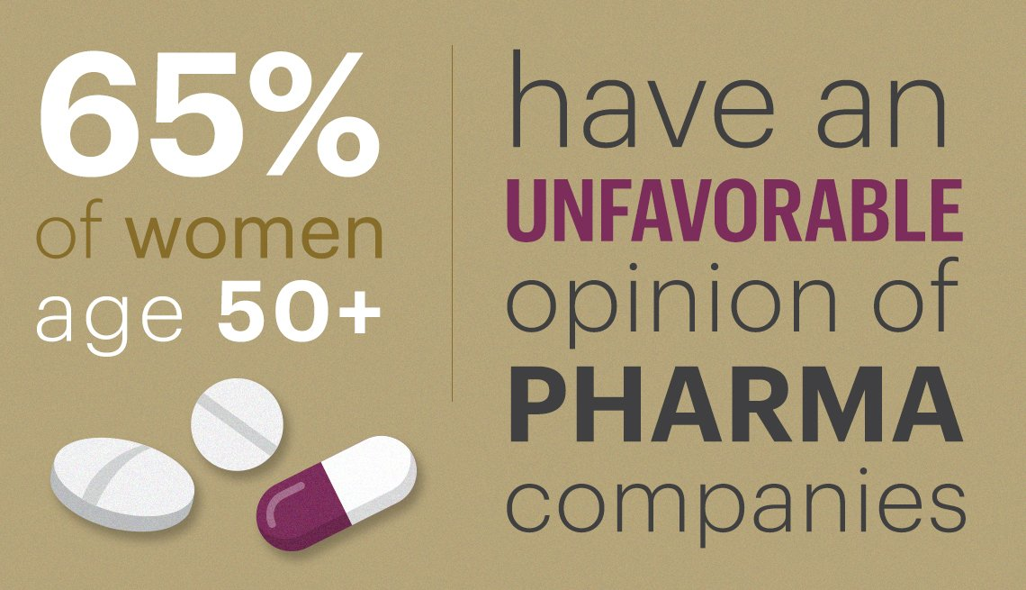 Sixty five percent of women fifty plus have an unfavorable opinion of PHARMA