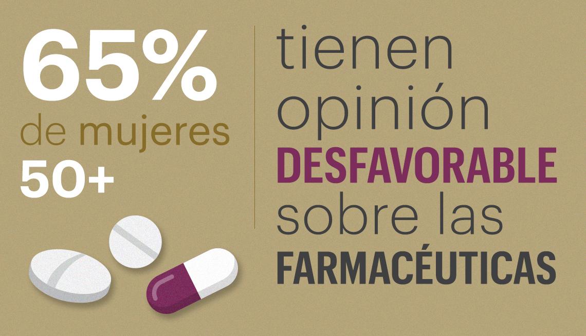 65 por ciento de las mujeres encuestadas tienen una opinión desfavorable sobre las farmacéuticas