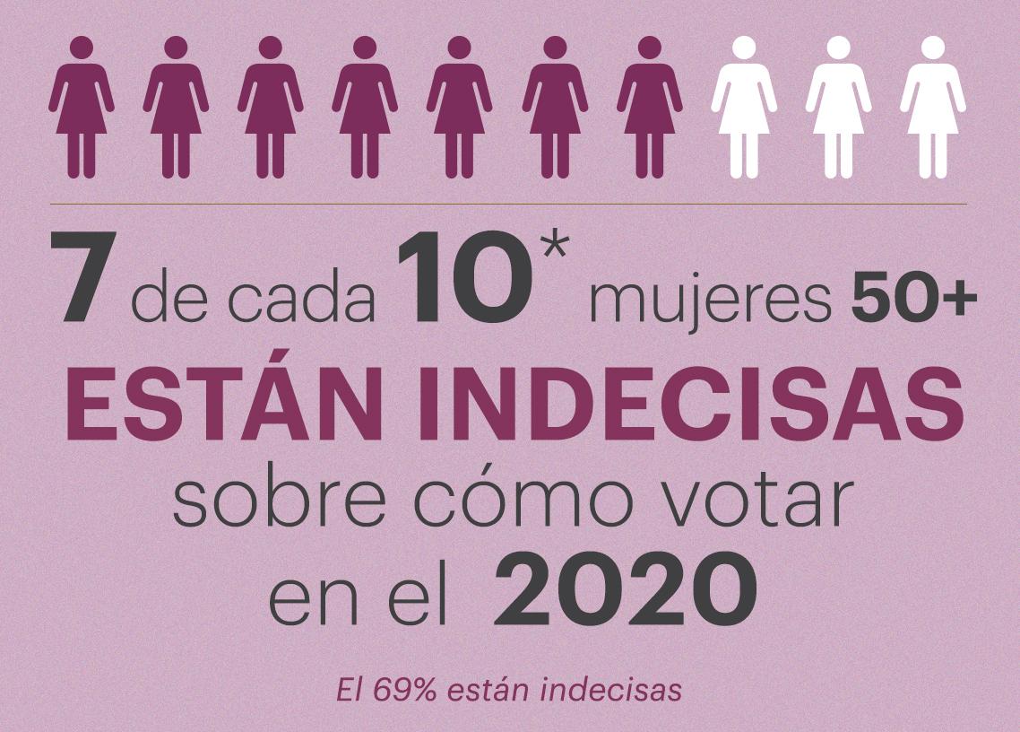 7 de cada 10 mujeres encuestadas piensa votar en las elecciones del 2020