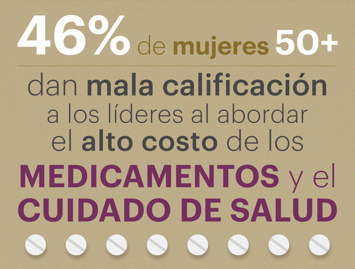 46 por ciento de mujeres encuestadas califican mal a los líderes al abordar el costo de los medicamentos