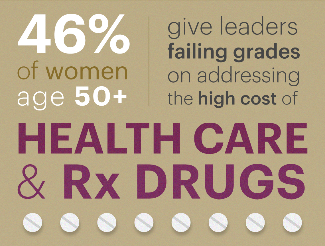 Forty six percent of women over fifty give leaders a failing grade on issues dealing with certain issues