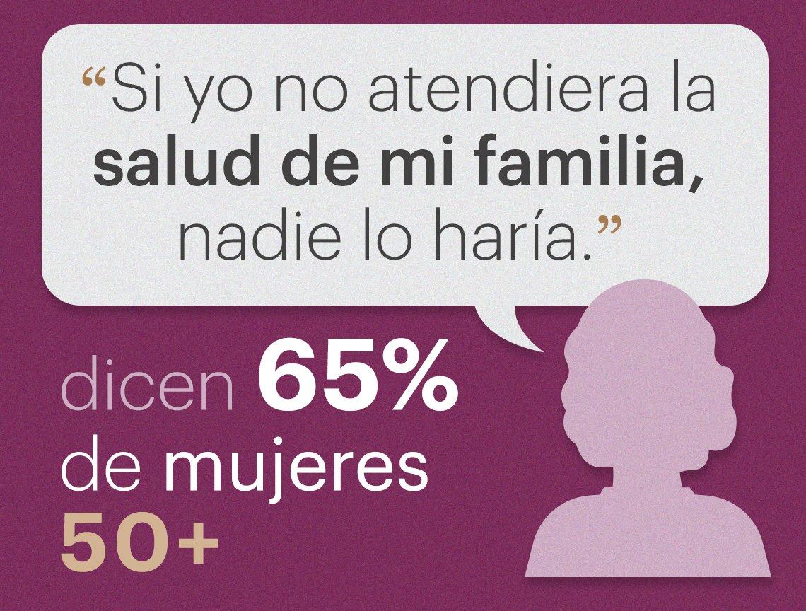 65% de las mujeres piensan que el cuidado de la salud familiar es su responsabilidad