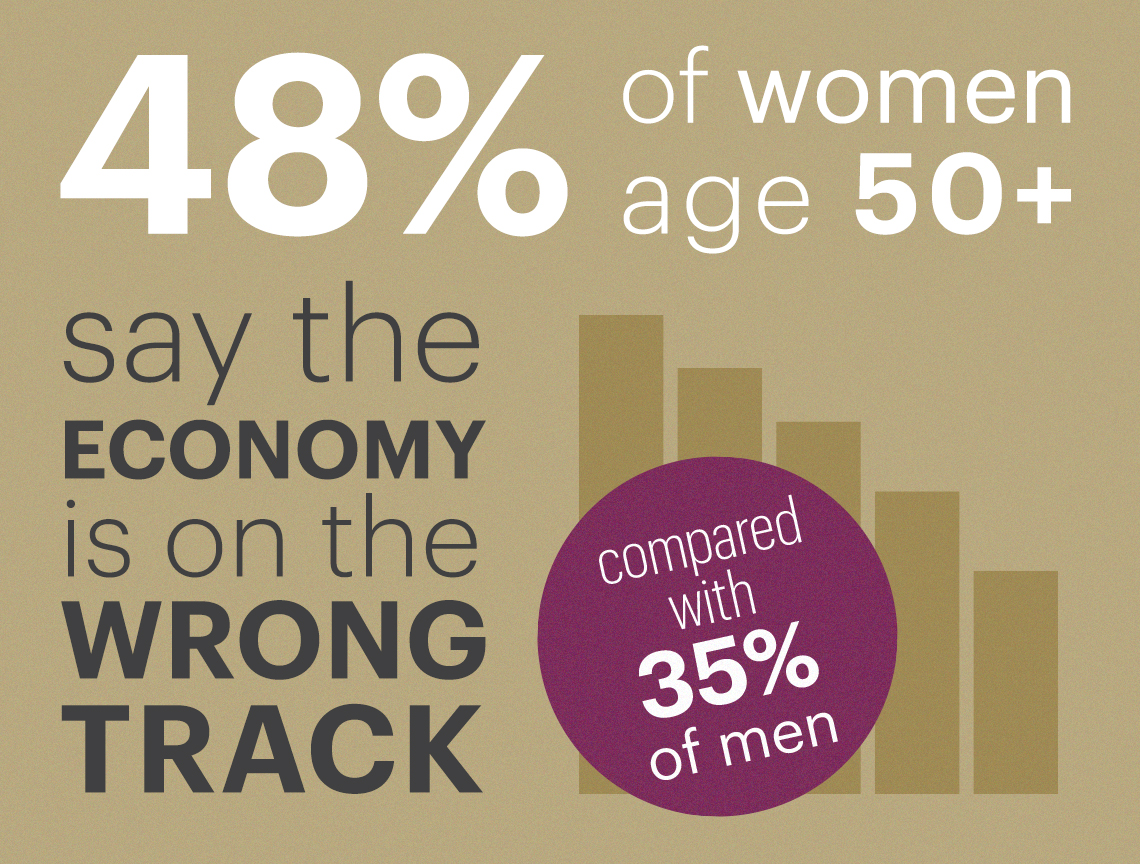 Forty eight percent of women fifty over say the economy is on the wrong track