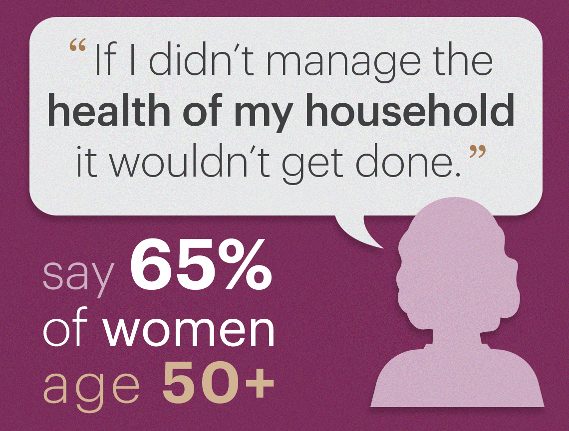Sixty five percent of women fifty plus say they manage their households health