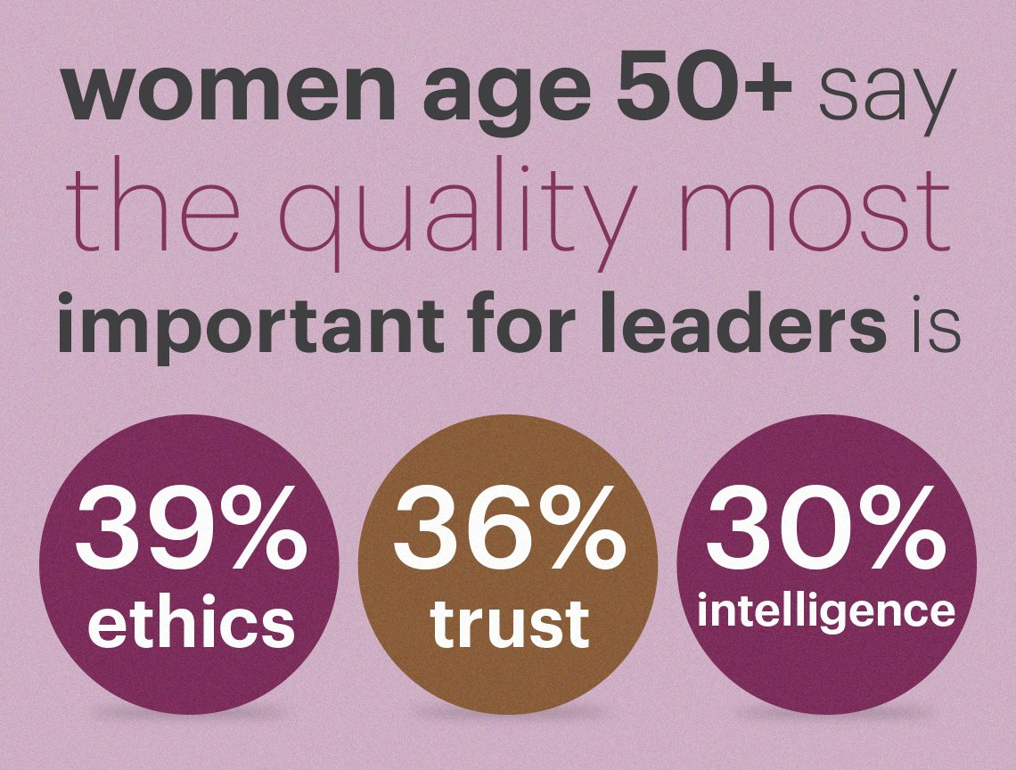 Women age fifty plus say ethics and trust are the most important qualities in political leaders