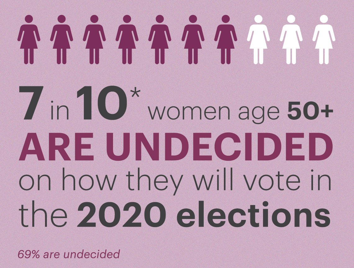 Seven out of ten women over fifty are undecided about who they will vote for in the twenty twenty election