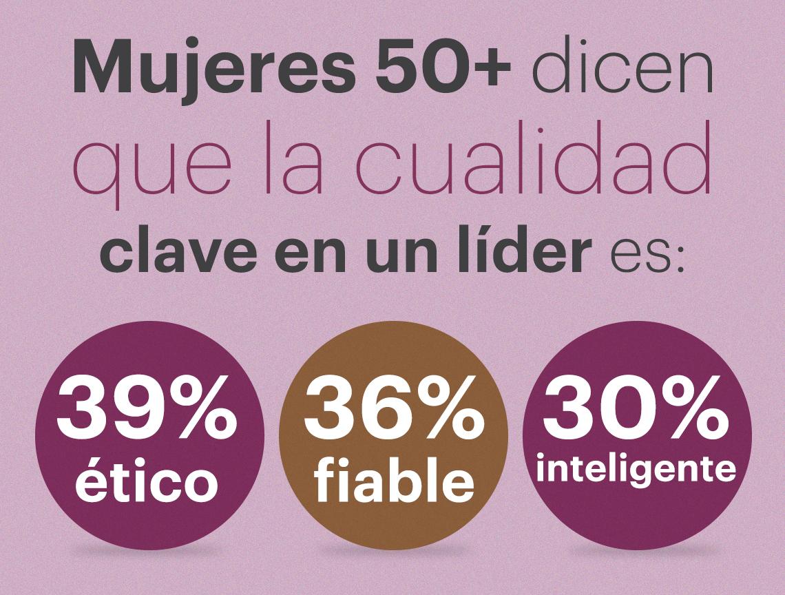 Gráfica que muestra la opinión de mujeres encuestadas referente a las características de un líder