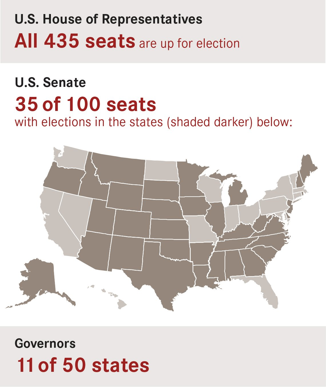 infographic that shows seats up for election in 2020 are all 435 house seats 35 of 100 senate seats and 11 of 50 governor roles