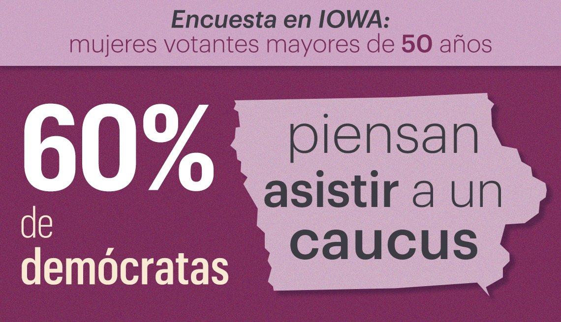 60 por ciento de demócratas piensan atender un caucus