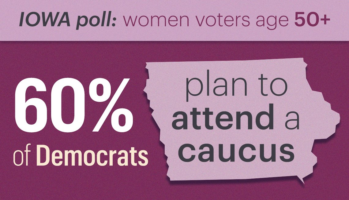 sixty percent of democrats polled say they plan to attend a caucus